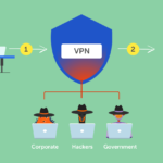 VPN – a safe and secure mode to access the internet